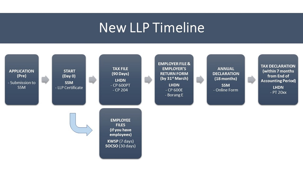 Timeline of tasks for new LLPs