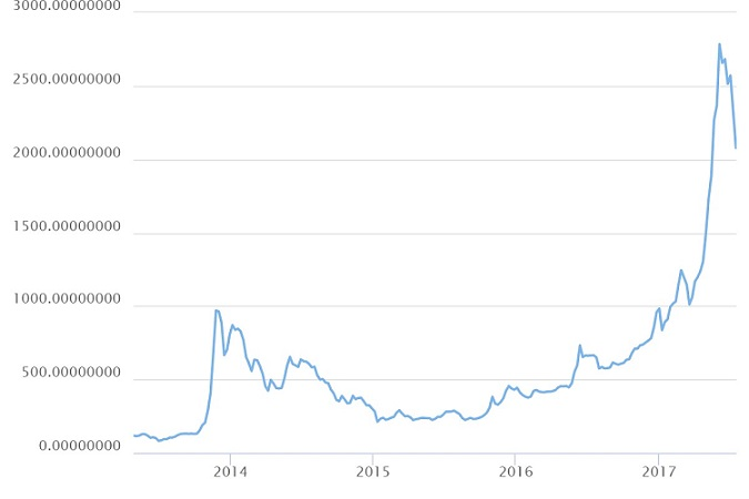 Bitcoin Historical Price Chart